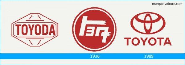 L`histoire et la signification du Logo Toyota