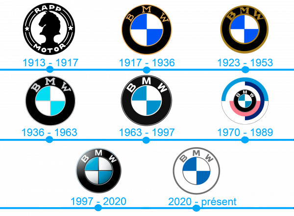 L`histoire et la signification du logo BMW