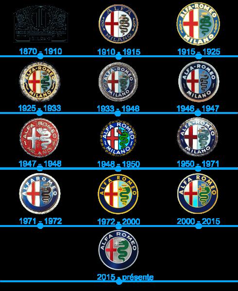 L`histoire et la signification du logo Alfa Romeo