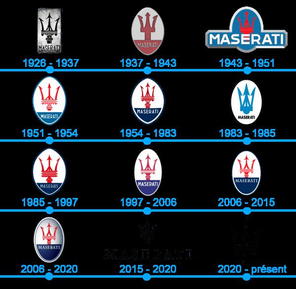 L`histoire et la signification du logo Maserati
