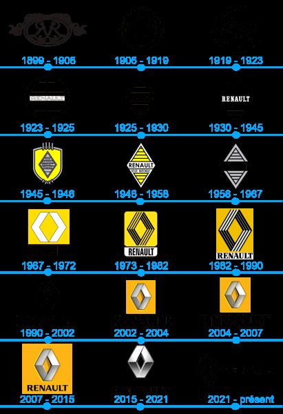 L'histoire et la signification du logo Renault