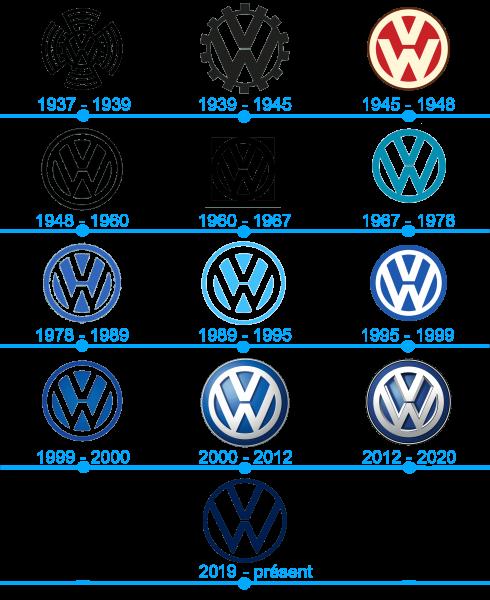 Lhistoire et la signification du logo Volkswagen
