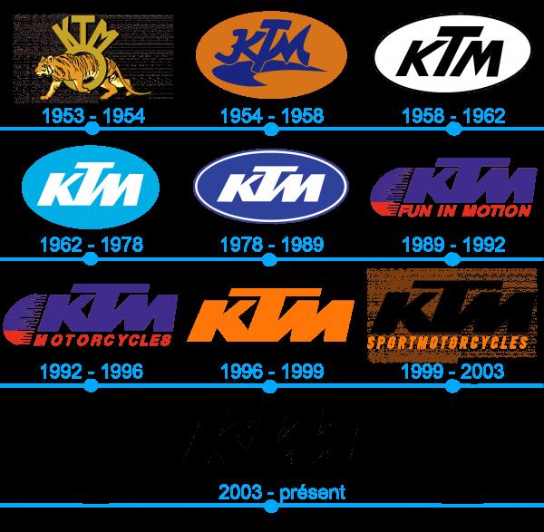 L`histoire et la signification du logo KTML`histoire et la signification du logo KTM