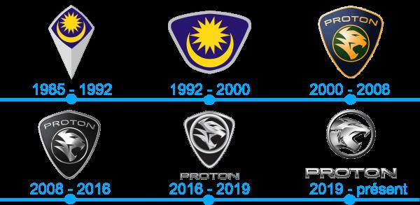 L'histoire et la signification du logo Proton