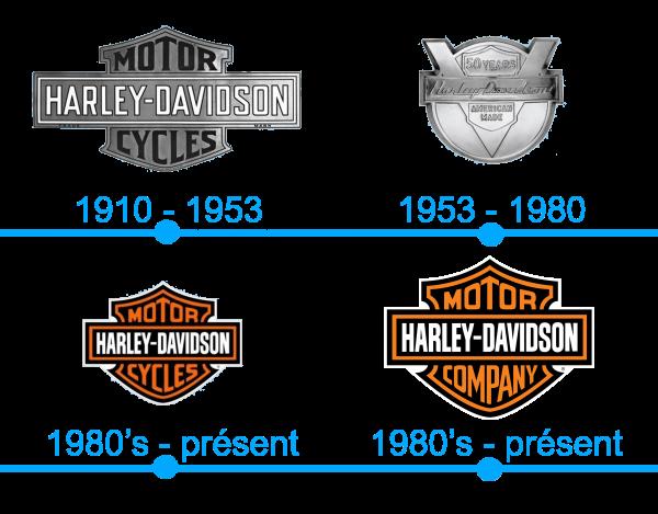 L`histoire et la signification du logo Harley-Davidson