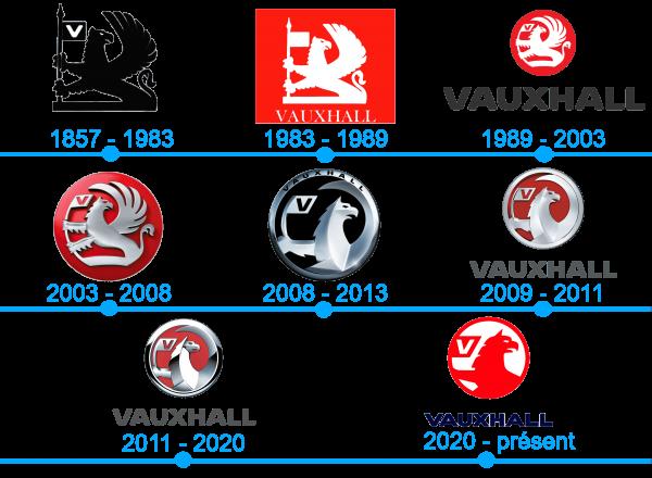 Lhistoire et la signification du logo Vauxhall
